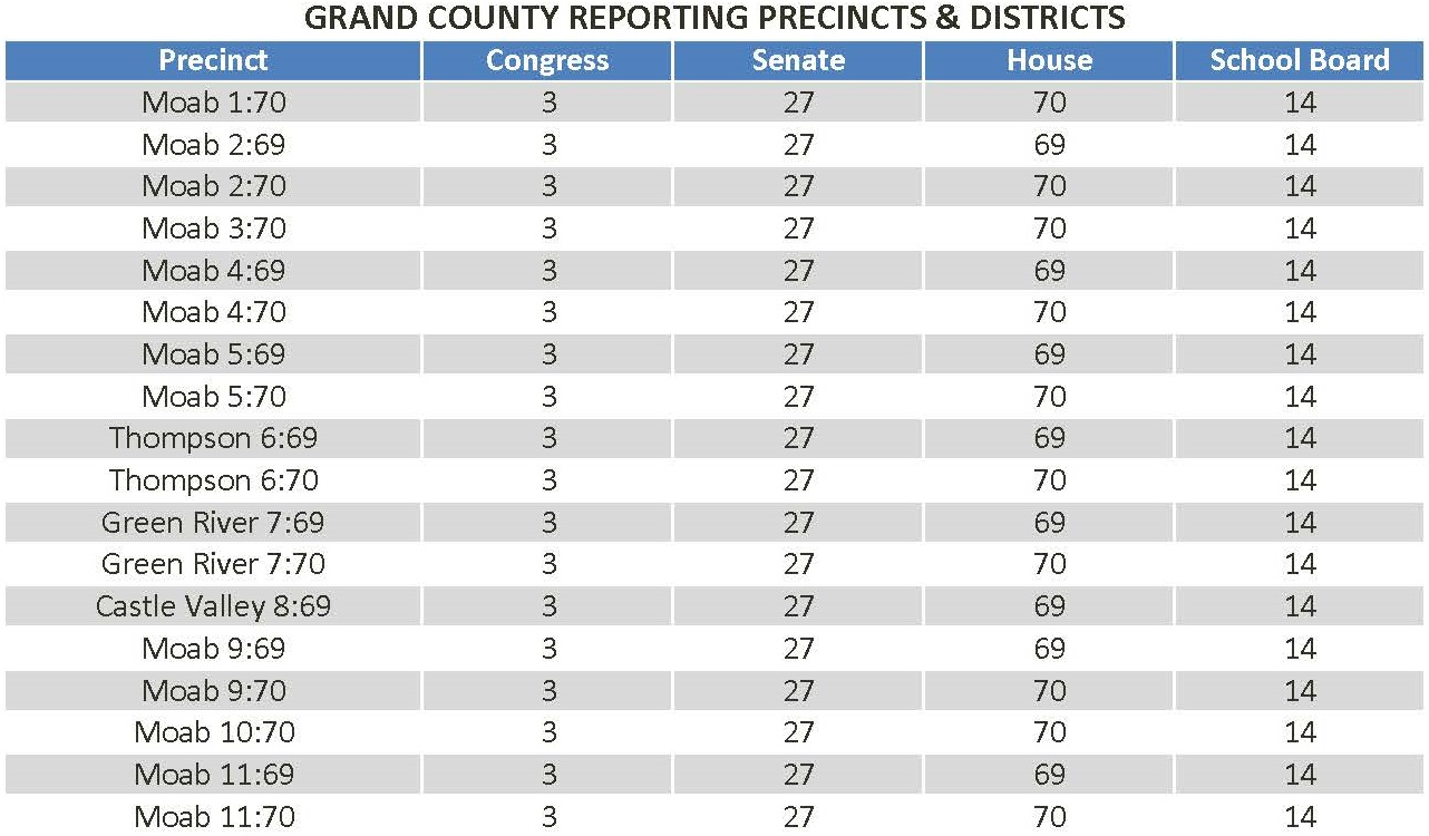 GC Reporting Precincts